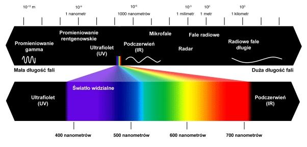 widmo_promieniowania_widzialnego